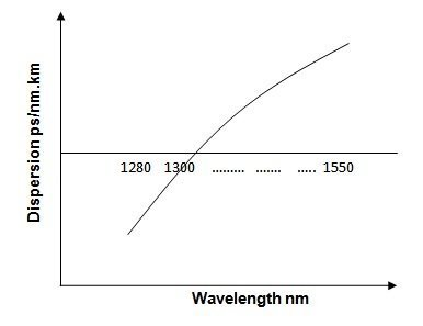 Chromatic dispersion graph of a single mode fiber