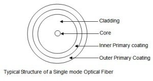 typical-structure-of-single-mode-fiber