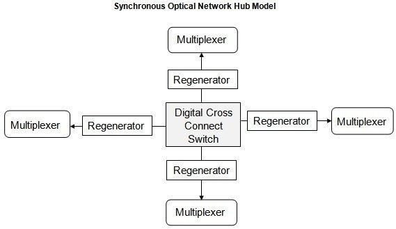 SONET network hub model