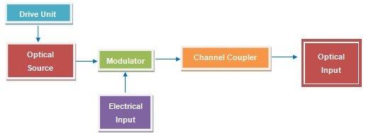 optical_transmitter_used_in_fiber_optic_transmitter_fomsn