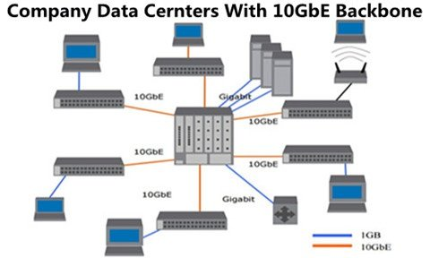 10gbe in Datacenters