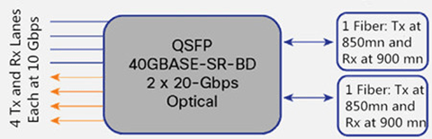 40G Parallel & Bidirectional Optical Transceiver Introduction 2