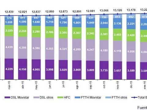 CNMC Spain FTTH DATA FEBRUARY