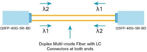 Selection Guide to 40G QSFP+ Transceivers and Cables 2