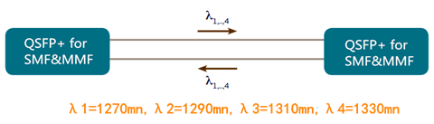 image to show functioning of SMF MMF QSFP