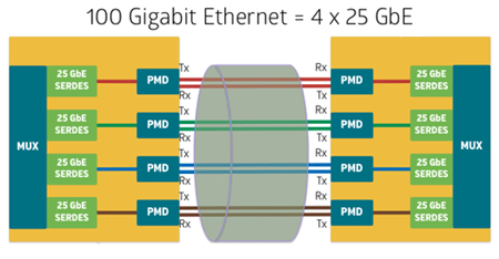 25G Ethernet Questions and Answers 2