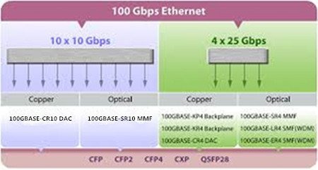 Are You Ready for Embracing 100G Ethernet? 2