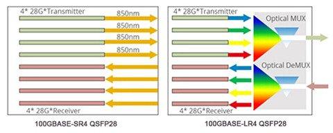 Why Choose QSFP28 Transceivers for 100G Transmission? 4