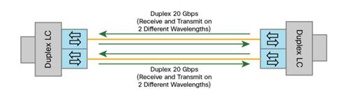 40G Bi-directional QSFP Transceiver 2