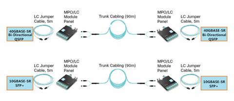40G Bi-directional QSFP Transceiver 4
