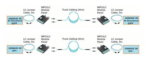 40G Bi-directional QSFP Transceiver 6