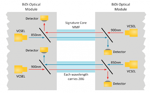 BiDi Optics: A New Solution for 40GbE Transmission 4