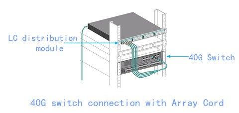 Fan-out Technology Used in 40GbE Deployment 1