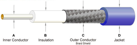 Comparison Among Twisted Pair, Co-axial Cable and Fiber Optics 1