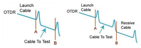 Learning Five Ways to Test Fiber Optic Cables 8