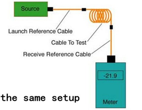Learning Five Ways to Test Fiber Optic Cables 4