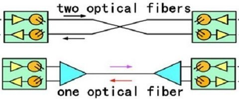 Fiber optic data links
