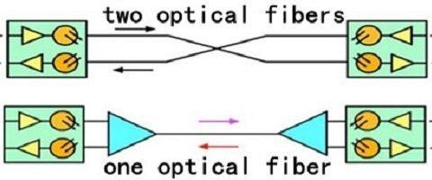 Introduction to Fiber Optic Data Links 1