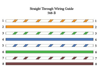 Color Code Standard of Ethernet Cable – T-568B and T-568A 1