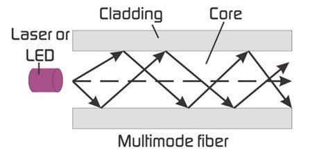 Graded Index or Step Index Multimode Fiber 2