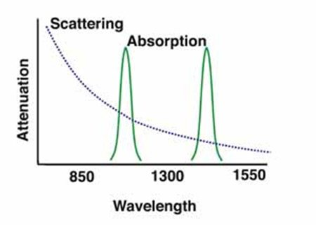 Decoding the Wavelength in Fiber Optics 2