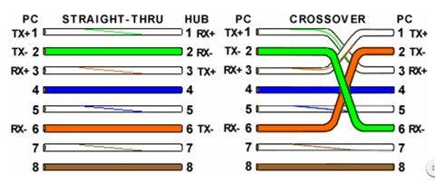 color code standard of ethernet cable – t-568b and t-568a - fiber optic  social network  fiber optic social network