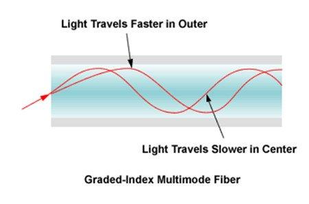 Graded Index or Step Index Multimode Fiber 3