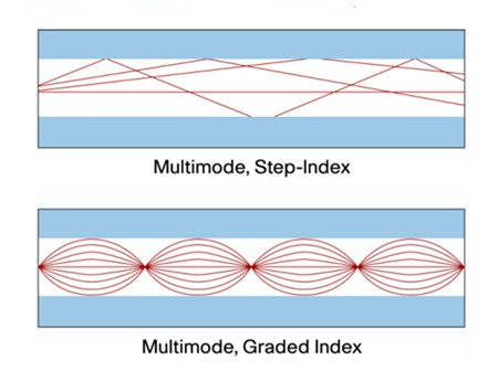 Graded Index or Step Index Multimode Fiber 2