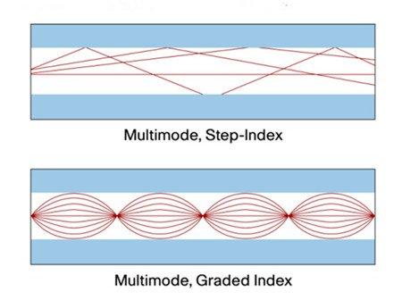Graded Index or Step Index Multimode Fiber 4