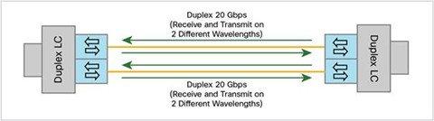 Guide to BiDi Optical Transceiver 2