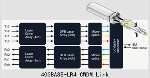 40G QSFP+: Data Center Bandwidth Provider 2