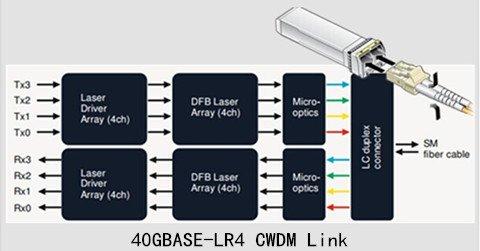 40G QSFP+: Data Center Bandwidth Provider 4