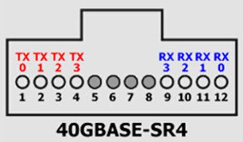 40G QSFP+: Data Center Bandwidth Provider 2