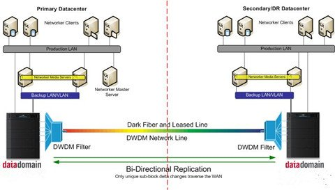 Dark Fiber - Is It the Dark Side or the Right Side? 1