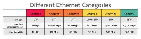 Is It Worthwhile to Use Cat 7 Ethernet Cable? 2