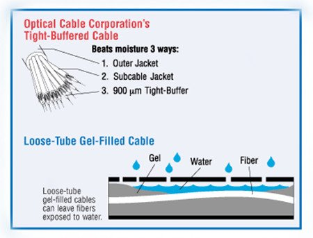 a diagram showing how water resistance properties are achieved in tight buffered fiber optic cables