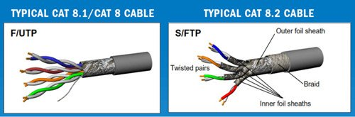 Do You Know About Cat 8 Cable? 2