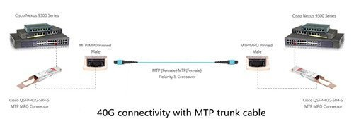 MTP-MPO-trunk-cables-in-40G-connectivity