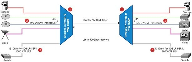 How to Upgrade to 500G with 40CH DWDM Mux/Demux System? 3