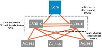 VSS-on-Cisco-4500-X-Series-Switch