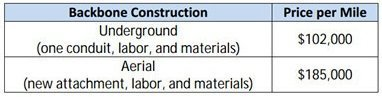Estimated aerial and underground construction costs