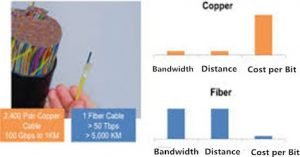 copper-vs.-fiber