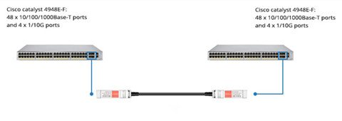 Use Case for 10G/40G Switch-to-Switch Interconnect 1