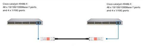 Cisco-SFP-DAC-cable