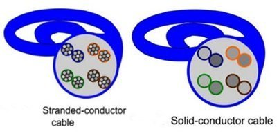 Understanding Bulk Ethernet Cable: Stranded or Solid Ethernet Cable 4
