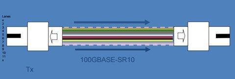 100GBASE-SR10-CFP
