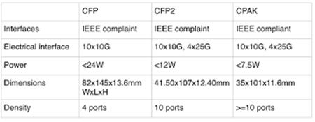 CPAK Vs. CFP/CFP2/CFP4 Vs. QSFP28 100G Transceiver Modules 2