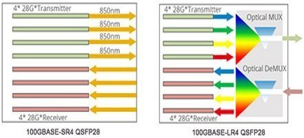 CPAK Vs. CFP/CFP2/CFP4 Vs. QSFP28 100G Transceiver Modules 4
