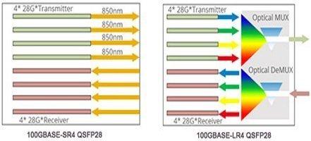 CPAK Vs. CFP/CFP2/CFP4 Vs. QSFP28 100G Transceiver Modules 7