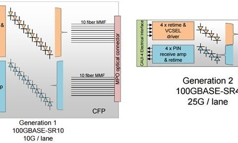 100GBASE-SR10 and SR4
